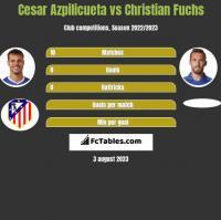 Cesar Azpilicueta vs Christian Fuchs h2h player stats