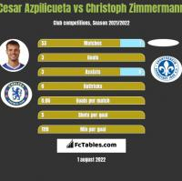 Cesar Azpilicueta vs Christoph Zimmermann h2h player stats