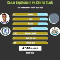 Cesar Azpilicueta vs Ciaran Clark h2h player stats