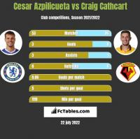 Cesar Azpilicueta vs Craig Cathcart h2h player stats