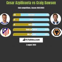 Cesar Azpilicueta vs Craig Dawson h2h player stats