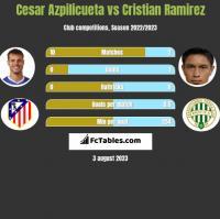 Cesar Azpilicueta vs Cristian Ramirez h2h player stats