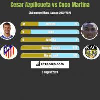 Cesar Azpilicueta vs Cuco Martina h2h player stats