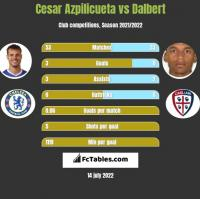 Cesar Azpilicueta vs Dalbert h2h player stats
