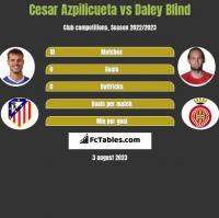 Cesar Azpilicueta vs Daley Blind h2h player stats