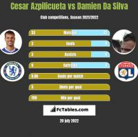 Cesar Azpilicueta vs Damien Da Silva h2h player stats