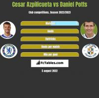 Cesar Azpilicueta vs Daniel Potts h2h player stats