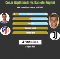 Cesar Azpilicueta vs Daniele Rugani h2h player stats