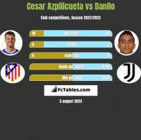 Cesar Azpilicueta vs Danilo h2h player stats