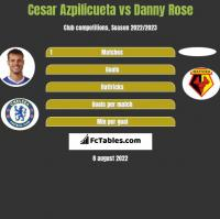 Cesar Azpilicueta vs Danny Rose h2h player stats
