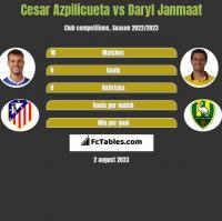 Cesar Azpilicueta vs Daryl Janmaat h2h player stats