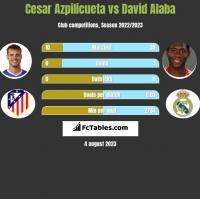 Cesar Azpilicueta vs David Alaba h2h player stats