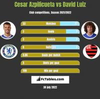 Cesar Azpilicueta vs David Luiz h2h player stats