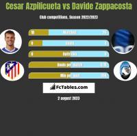 Cesar Azpilicueta vs Davide Zappacosta h2h player stats
