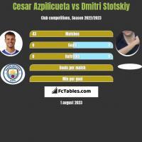 Cesar Azpilicueta vs Dmitri Stotskiy h2h player stats