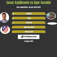 Cesar Azpilicueta vs Egor Sorokin h2h player stats