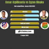 Cesar Azpilicueta vs Egzon Binaku h2h player stats