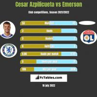Cesar Azpilicueta vs Emerson h2h player stats