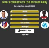 Cesar Azpilicueta vs Eric Bertrand Bailly h2h player stats
