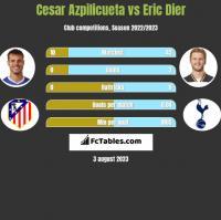 Cesar Azpilicueta vs Eric Dier h2h player stats