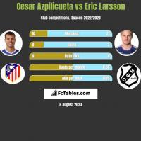 Cesar Azpilicueta vs Eric Larsson h2h player stats