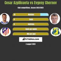 Cesar Azpilicueta vs Evgeny Chernov h2h player stats