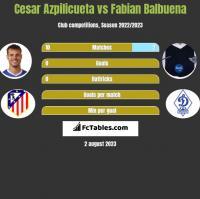 Cesar Azpilicueta vs Fabian Balbuena h2h player stats