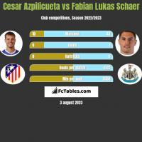 Cesar Azpilicueta vs Fabian Lukas Schaer h2h player stats