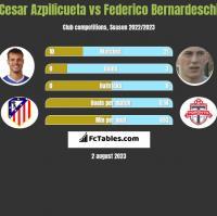 Cesar Azpilicueta vs Federico Bernardeschi h2h player stats