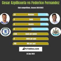 Cesar Azpilicueta vs Federico Fernandez h2h player stats