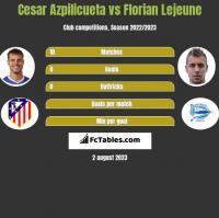 Cesar Azpilicueta vs Florian Lejeune h2h player stats