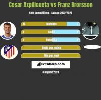 Cesar Azpilicueta vs Franz Brorsson h2h player stats