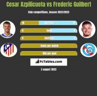 Cesar Azpilicueta vs Frederic Guilbert h2h player stats
