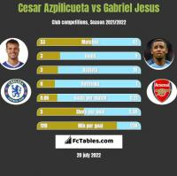 Cesar Azpilicueta vs Gabriel Jesus h2h player stats