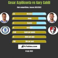 Cesar Azpilicueta vs Gary Cahill h2h player stats