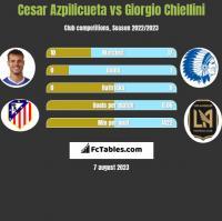 Cesar Azpilicueta vs Giorgio Chiellini h2h player stats