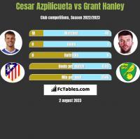 Cesar Azpilicueta vs Grant Hanley h2h player stats