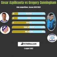 Cesar Azpilicueta vs Gregory Cunningham h2h player stats