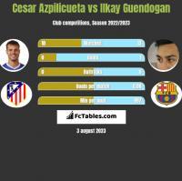 Cesar Azpilicueta vs Ilkay Guendogan h2h player stats
