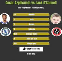 Cesar Azpilicueta vs Jack O'Connell h2h player stats