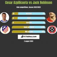 Cesar Azpilicueta vs Jack Robinson h2h player stats