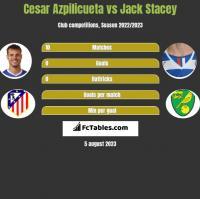Cesar Azpilicueta vs Jack Stacey h2h player stats