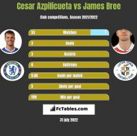 Cesar Azpilicueta vs James Bree h2h player stats