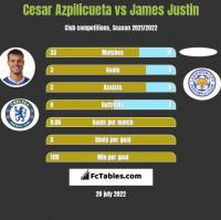 Cesar Azpilicueta vs James Justin h2h player stats