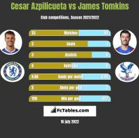 Cesar Azpilicueta vs James Tomkins h2h player stats