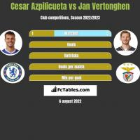 Cesar Azpilicueta vs Jan Vertonghen h2h player stats