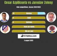 Cesar Azpilicueta vs Jaroslav Zeleny h2h player stats