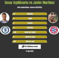 Cesar Azpilicueta vs Javier Martinez h2h player stats