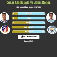 Cesar Azpilicueta vs John Stones h2h player stats