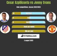 Cesar Azpilicueta vs Jonny Evans h2h player stats
